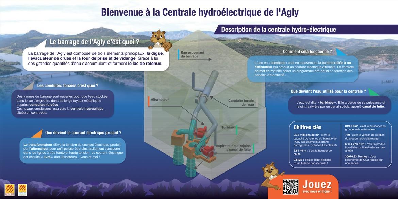 Centrale hydroélectrique de l'agly panneau